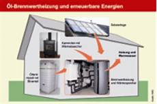 hybrid heizsysteme auf heiz 246 lbasis mit 214 l