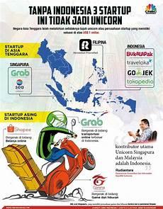 Malvorlagen Unicorn Indonesia Berkat Indonesia 3 Startup Asing Ini Berhasil Jadi Unicorn