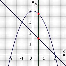 maximaler minimaler abstand 2 punkten auf x u die