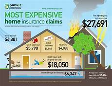 study most expensive home insurance claims