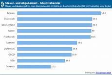 steuer und abgabenlast in deutschland weiter deutlich