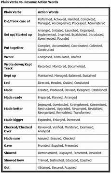 resume exle cv exle professional and creative