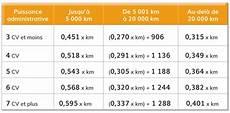 calcul des frais kilométriques 2015 calculer les frais reel pour les impots