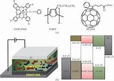 p7cbm study of a ternary blend system for bulk heterojunction