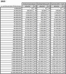 excel vorlage einkommensteuer solidarit 228 tszuschlag