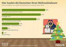 infografik hier kaufen die deutschen ihre weihnachtsb 228 ume