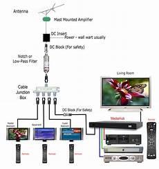hdtv antenna wiring diagram bocs troubleshooting poor quality