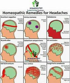 homeopathy and herbal remedies are forms of i like how this imagery for 9 types of headache makes it relatively easy to get a sense of what