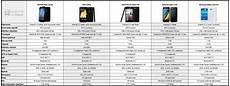 comparatif smartphones 2016 tableau comparatif 5 smartphones android 4g 224 moins de