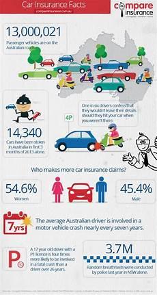 car insurance facts visual ly