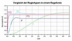 pid regler berechnen regelungstechnik vergleich und dimensionierung