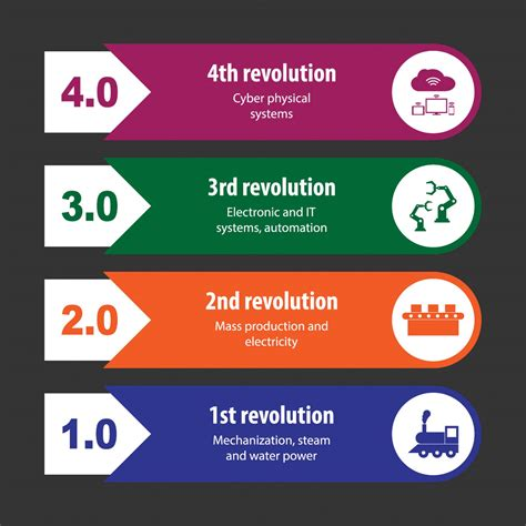 What Is The Fourth Industrial Revolution