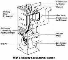 home furnace diagram hvac home heating efficient furnaces building doctors los angeles ca