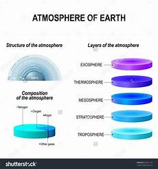 why are some high density gases still in the upper layers of atmosphere quora