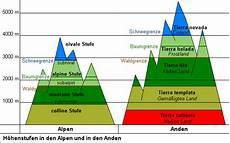 Das Klima Der Erde Hochgebirgsklima Gebirge Und Ihr