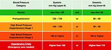 q a what is a normal range of blood pressure