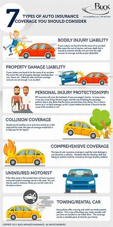 7 types of car insurance you should consider infographic