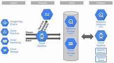 google cloud platform blog big data the cloud way