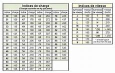 indice de charge pneu agricole indice de vitesse pneu moto votre site sp 233 cialis 233 dans