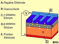 photovoltaik solarzelle photovoltaikanlage solarmodul