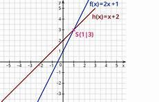 bestimmen der schnittpunkte zweier linearer funktionen
