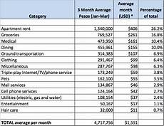 Apartment Living Expenses by 2017 Update Medell 237 N Cost Of Living For A