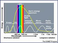 in what form does all radiant energy travel through space solar energy albedo and the polar regions energy and the polar environment beyond penguins