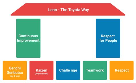 What Does Lean Management Mean