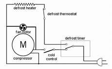 appliance411 faq how does a free refrigerator s defrost system work