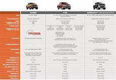 2019 ford ranger dimensions new 2019 ford ranger payload and towing specs leaked is