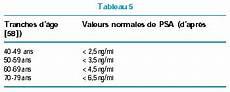 cours psa libbey eurotext m 233 decine th 233 rapeutique interpr 233 tation clinique d une 233 l 233 vation du taux