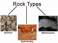 how to classify rocks liam butcher s rock types and cycle