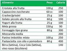 calorie degli alimenti il calcolo delle calorie degli alimenti pi 249 comuni con le