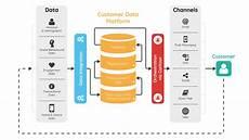 adobe service client what makes a better best customer data platform