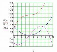 maximaler gewinn berechnen maximalen gewinn berechnen