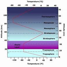 Geografi Iwan Struktur Atmosfer Radiasi Matahari