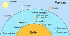co2 ppm gefährlich naturwunder neuer lesestoff klima menetekel und