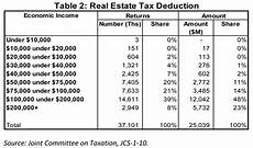 nahb who benefits from the housing tax deductions