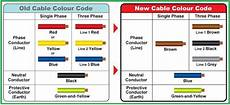 comparison between old new cable colour codes electrical engineering updates electronics