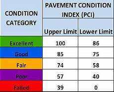 Pci Chart Pavement Management System