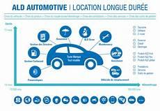 Financement Automobile V 233 Hicules Motos Et Utilitaires