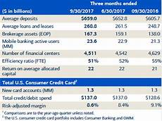 bank of america hits high not seen since financial crisis so they announce 5b buyback bank