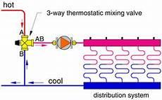 The Do S And Don Ts Of Three Way Thermostatic Valvesjohn