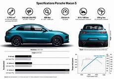 2019 Porsche Macan S Gets A More Powerful 3 0 V6 Autodevot