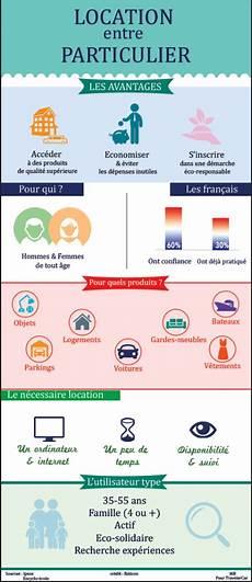 location entre particulier infographie travelercar
