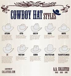 A Simple Guide To Cowboy Hats Daily Infographic