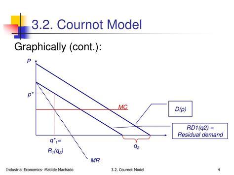 Cournot Quantity Competition