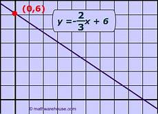 standard form equation of line explained with exles graphs and formula
