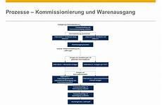 business wissen management security kommissionierzeiten