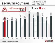 nombre de mort sur la route 2017 le nombre de morts sur les routes a fortement progress 233 en